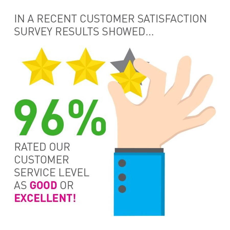 Take a look at Wild Thang's customer satisfaction survey for 2017/18